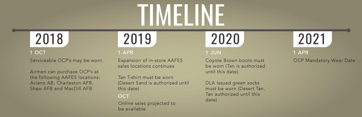 Uniform Timeline