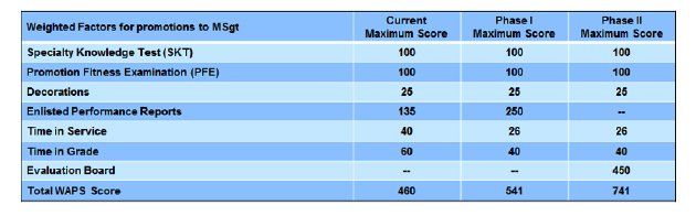 Master sergeant evaluation board, SNCO promotion changes