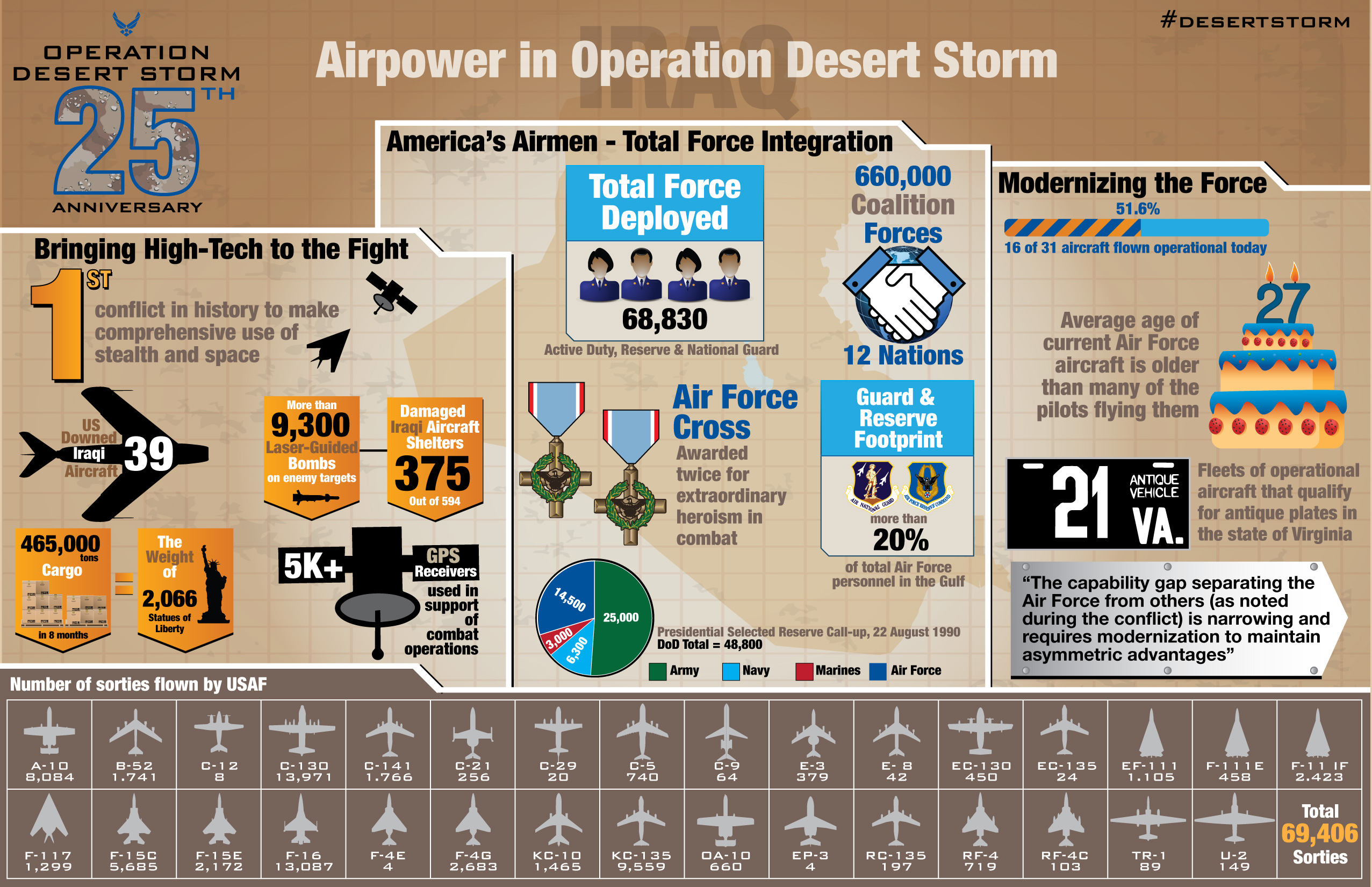 an analysis of the american operation desert storm in iraq On jan 17, 1991, then us president george bush, sr, launched operation desert storm against iraq, in order to force iraqi troops from kuwaitit was the firstus war after the fall of.