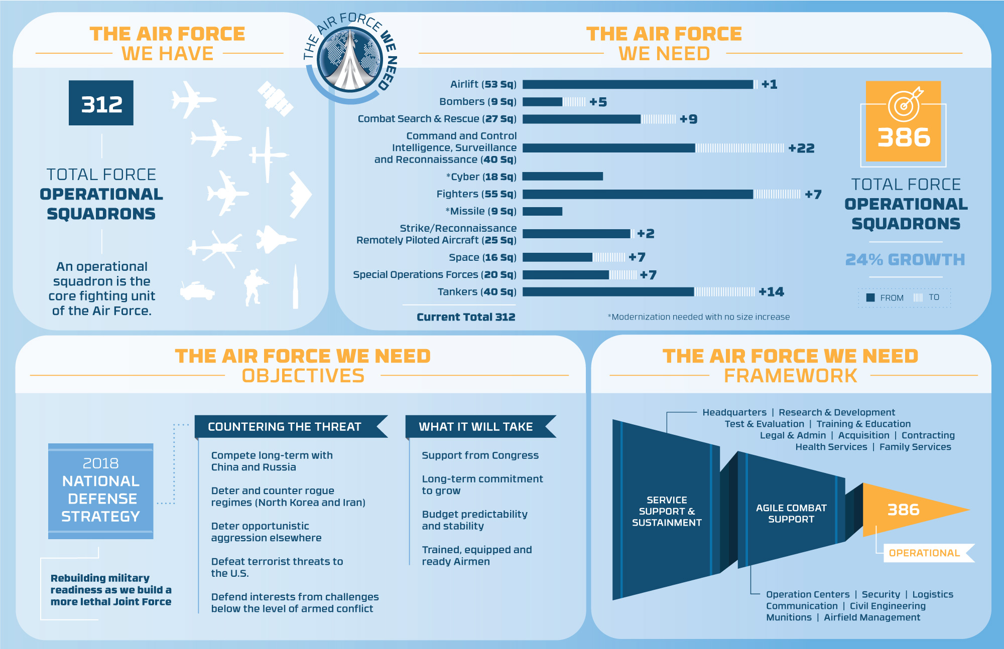 Air Force We Need infographic